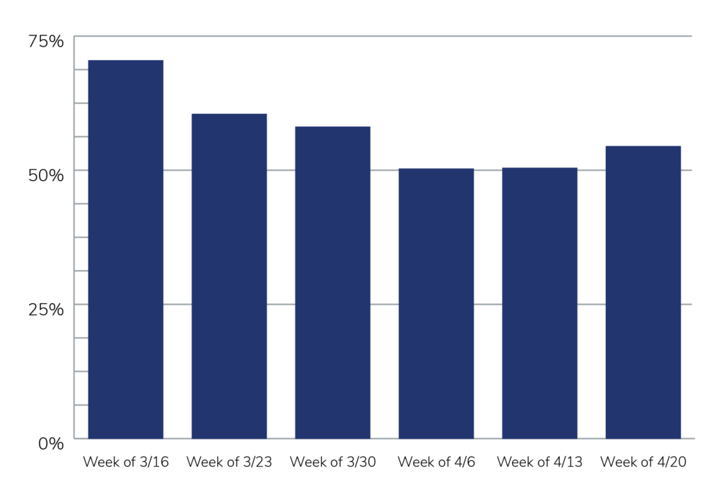 Applicant Volume by Week March 2020 to April 2020